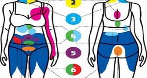 Kujdes: Mos e injoroni dhimbjen në këto pjesë të trupit, mund t'ju kushtojë jetën!